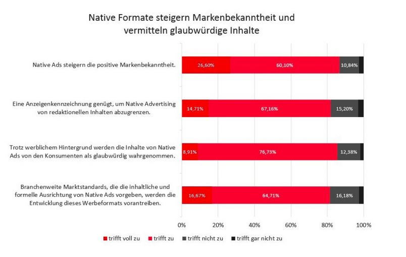 Seeding Alliance Umfrage zu Native Advertising