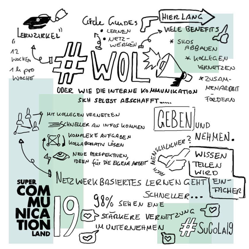 Super Communication Land WOL Sketch Note Stefanie Kowalski